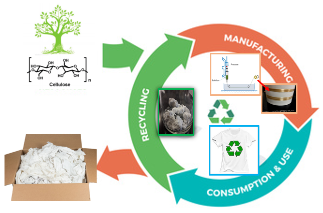 Sustainability & Circular Economy in Textiles & Fashion: Close the Loop